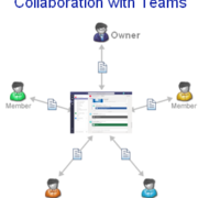 Collaboration with Teams