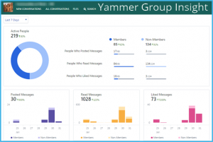 Yammer Group Insight