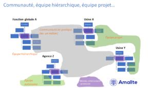 Les structures formelles et informelles dans l'entreprise - Communauté, équipe hiérarchique, équipe projet