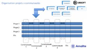 organisation projets X communautés à Ubisoft Canada