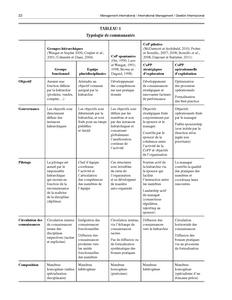 Typologie de communautés
