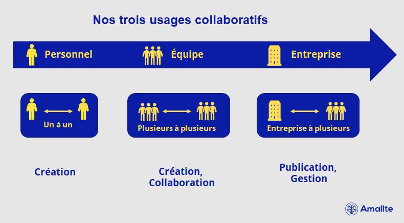 Nos trois usages collaboratifs
